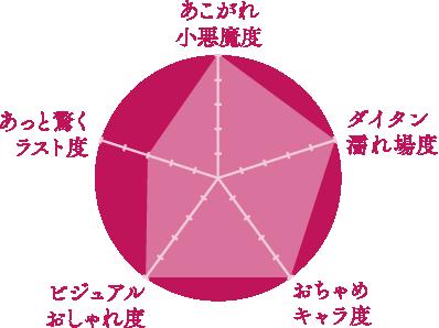 観賞グラフ
